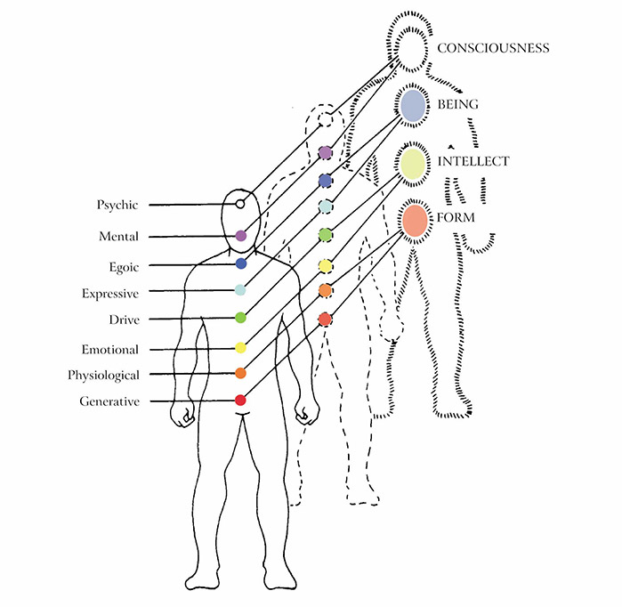 Relationship of three levels of man: physical, psychic, and spiritual